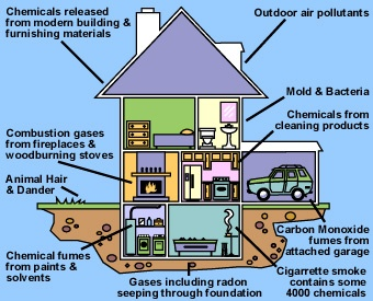 Potential Sources of Indoor Air Pollution